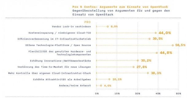 Gründe, die aus Anwendersicht für den Einsatz von OpenStack srpechen. Vor allem der offene Technologie-Ansatz scheint viele Anwender zu überzeugen. Quelle: Crips Research