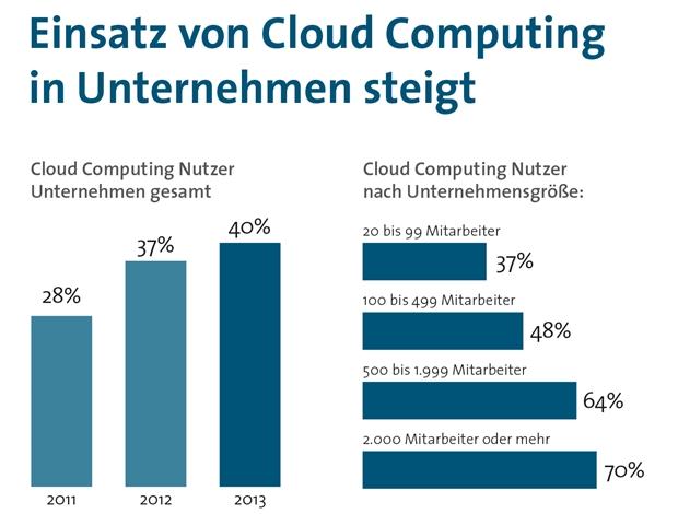 Der Einsatz von Cloud Computing in Unternehmen steigt langsam aber sicher. (Grafik: Bitkom)