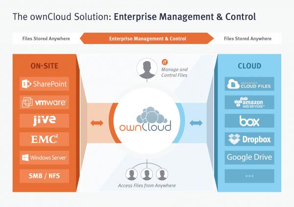 ownCloud liefert in der Enterprise Edition einheitlichen Zugriff, Kontrolle und Verwaltungsfunktionen für verschiedene Speicherorte. Quelle: ownCloud