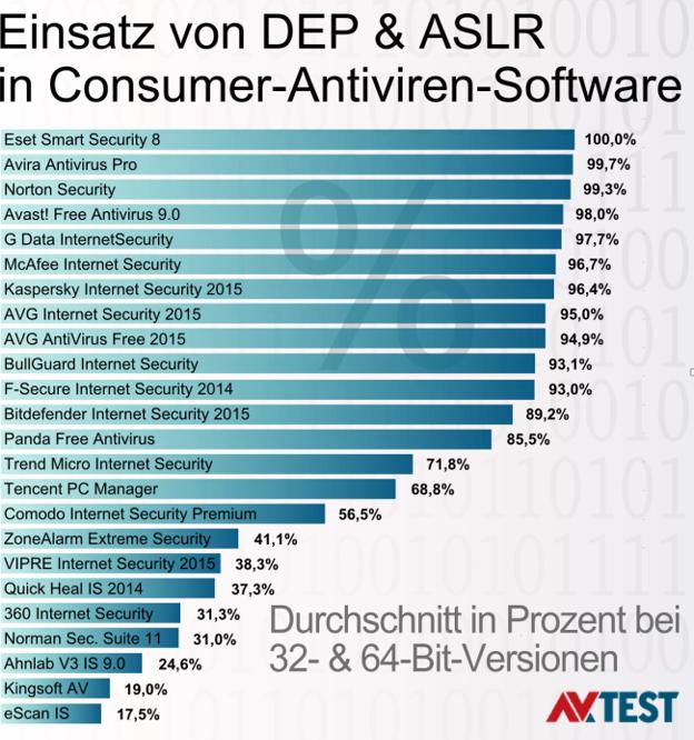 Die Schutzmechanismen ASLR und DEP werden in der Kategorie Consumer-Antiviren-Software nur in Eset Smart Security 8 zu 100 Prozent eingesetzt (Diagramm: AV-Test).