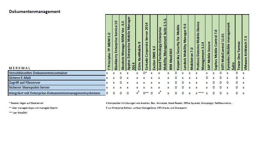 Übersicht über Mobile Information Management, (MIM) und Dokumenten-Management. (Grafik: A. Ruediger/silicon.de)
