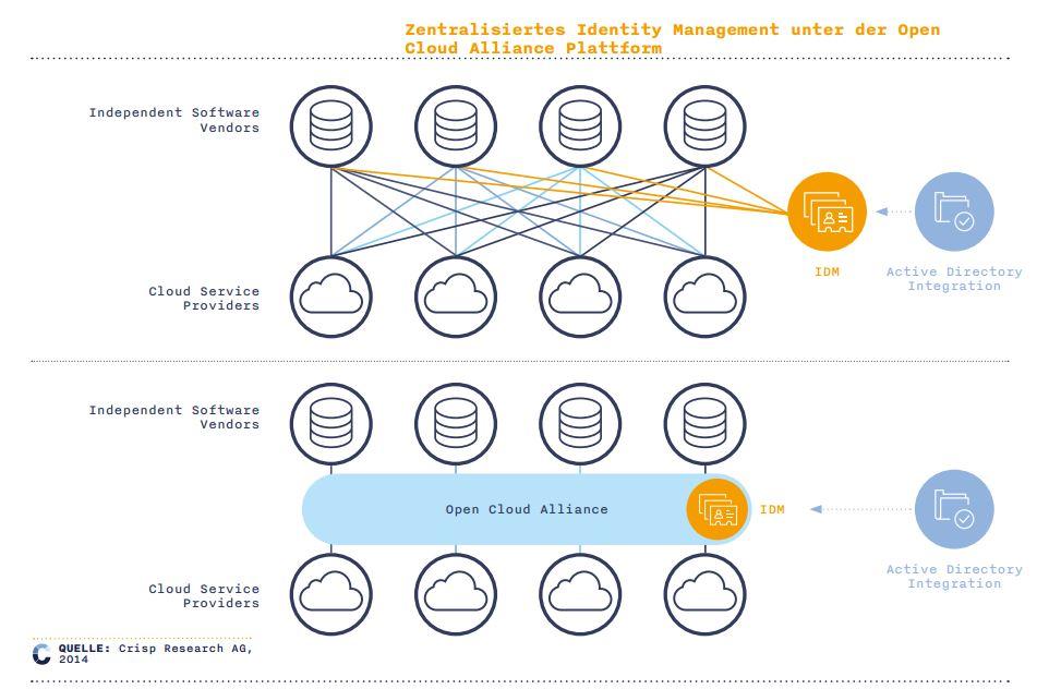 Identity-Management über LDAP und Active Directory mit Open Cloud Alliance und UCS. (Bild: Univention und IBM)