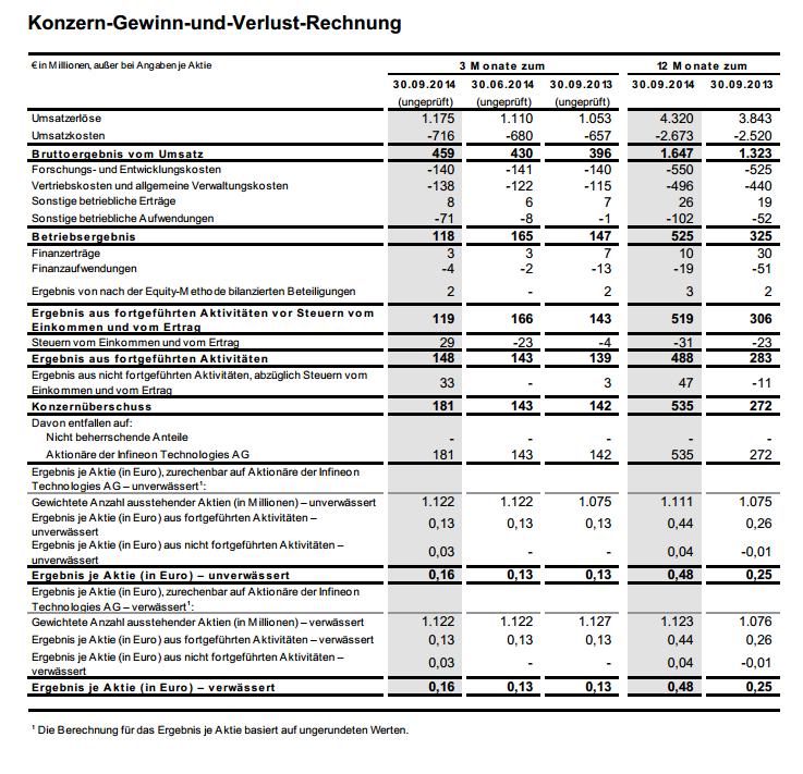 Infineon kann das Konzernergebnis im Geschäftsjahr 2013/2014 nahezu verdoppeln. (Bild: Infineon)