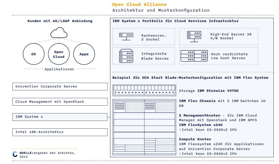Open Cloud Alliance Referenzarchitektur. (Bild: Univention und IBM)