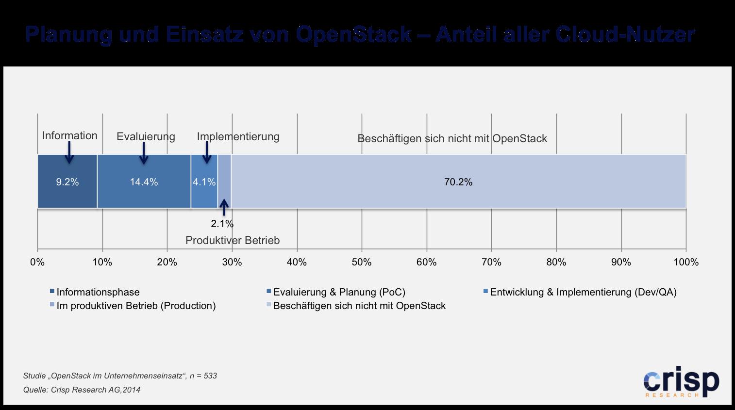 Der Einsatz von OpenStack ist noch die Ausnahme. (Quelle: Crisp Research)