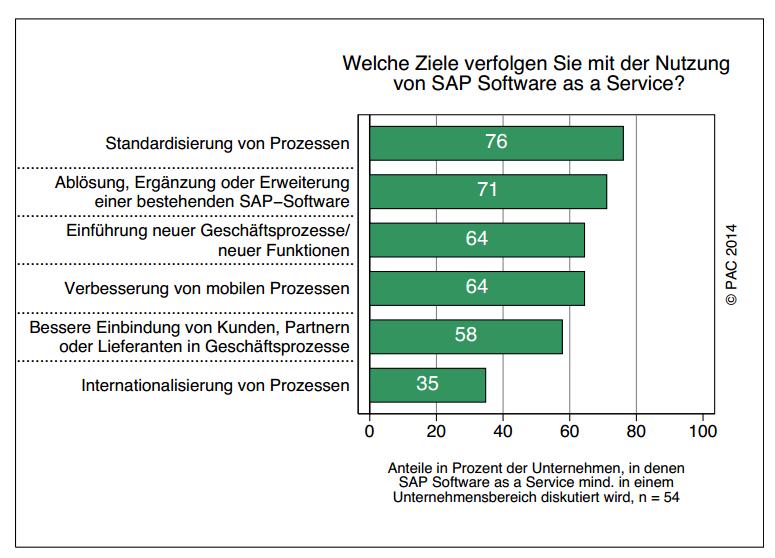 Standardisierung von Prozessen ist für die meisten Anwender die wichtigste Motivation für die Auswahl einer SaaS-Lösung von SAP (Bild: PAC/itelligence AG)