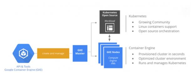 Google erklärt die Funktionsweise des Services Container Engine, über den Anwender Docker-Container über Googles Projekt Kubernetes verwalten können. Quelle: Google
