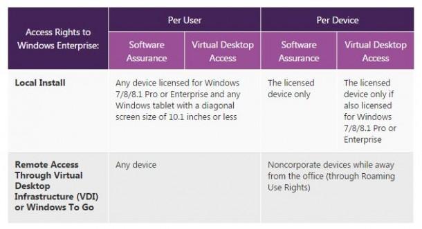 Mit einer Option in dem Programm Software Assurance können Anwender Nutzer statt einzelne Geräte lizenzieren, was die Flexibiltät von Windows 8.1 Enterprise oder Pro deutlich erhöht. Quelle: Microsoft.