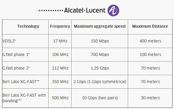 In einer Mitte 2014 veröffentlichten Übersicht zeigte Alcatel-Lucent das aus seiner Sicht in G.fast steckende Potenzial auf (Grafik: Alcatel-Lucent).