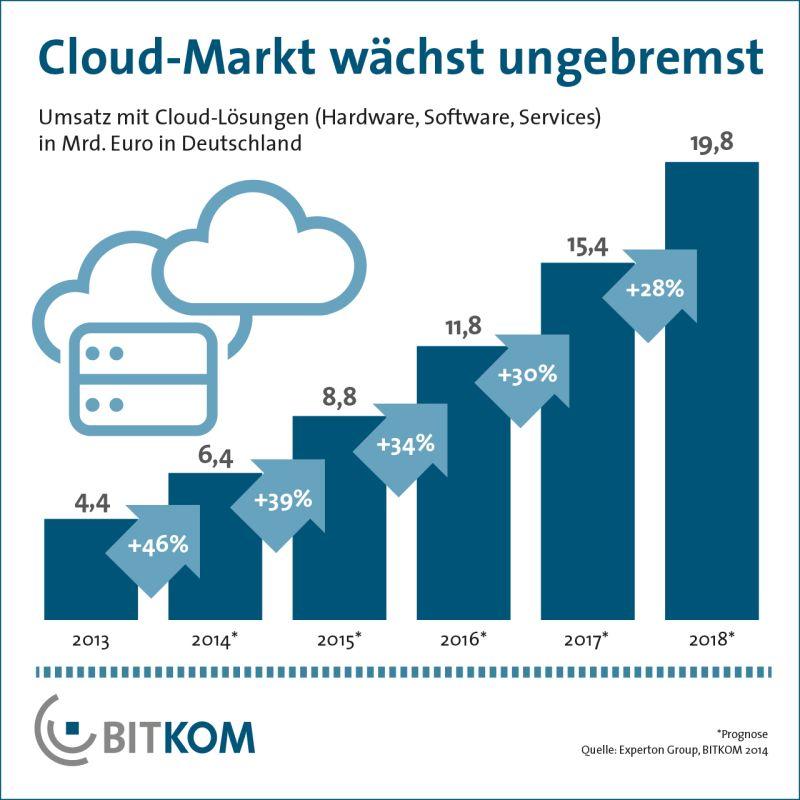Bis 2018 soll der deutsche Markt für Cloud Computing auf 19,8 Milliarden Euro wachsen (Grafik: Bitkom).