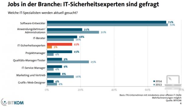 bitkom_arbeitsmarkt2014-stellen