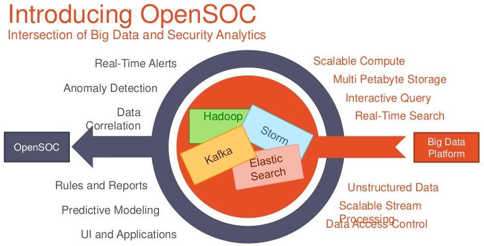 Das OpenSOC Framework integriert Elemente von Hadoop, um mittels Big-Data-Analyse mögliche Bedrohungen frühzeitig zu erkennen.  (Grafik: Cisco)