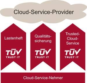 Mit einem Lastenheft, einer Qualitätssicherung und einem Trusted Cloud Service unterstützt TÜV TRUST IT Anwenderunternehmen bei der systematischen Evaluierung von Cloud-Anbietern hinsichtlich Sicherheit. (Bild: TÜV TRUST IT)