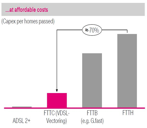 Vergleich der Investitionskosten für unterschiedliche Breitbandtechnologien in einer Präsentation der Deutschen Telekom (Grafik: Deutsche Telekom).