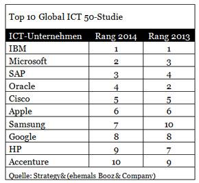 img_GSA-2014-ICT50-Press-release-table290x267