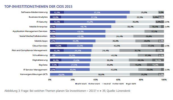 Investitionsprioritäten von CIOs: (Grafik: Lünendonk)
