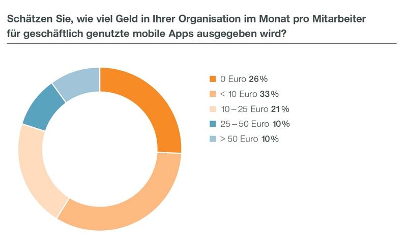 In vielen Unternehmen fehlt die Kostenkontrolle bei mobilen Apps. (Grafik: Matrix42)