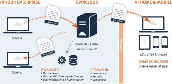 owncloud 7 Enterprise Edition