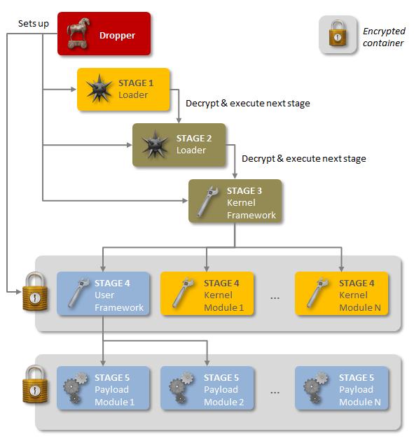 Regin besteht aus mehreren Komponenten, die sich mithilfe von Verschlüsselung und Tarntechniken einer Entdeckung durch Sicherheitssoftware entziehen (Bild: Symantec).