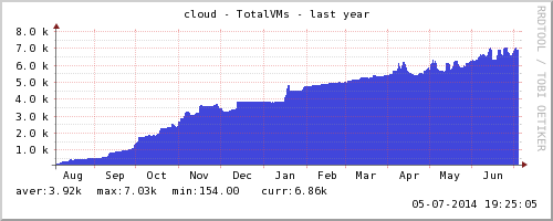 OpenStack-Tetris: Tim Bell illustriert das Wachstum virtueller Maschinen in der CERN-Cloud in den zurückliegenden 12 Monaten. Quelle: CERN