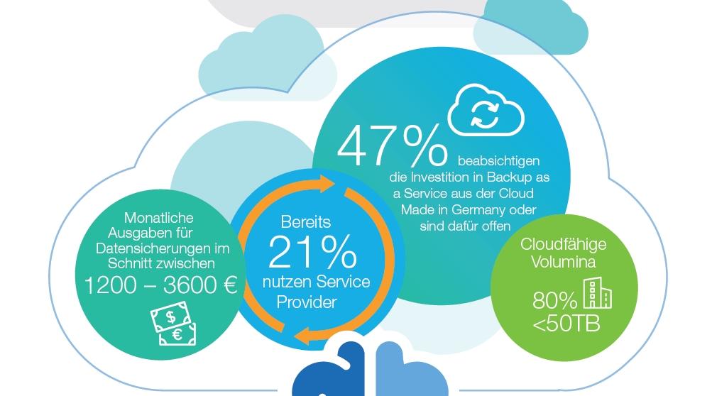 Backup-as-a-Service-Infografik (Grafik: NetApp)