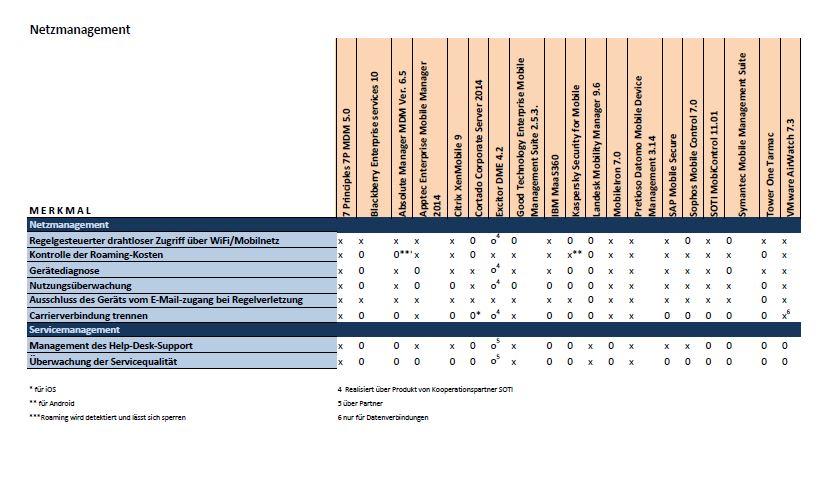 Netz-undServicemanagement_EMM