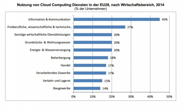 Cloud-Nutzung in der EU nach Branchen. (Statistik: Eurostat)