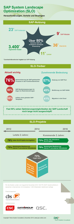 PAC sieht bei SAP-Landschaften noch viele Optmierungs-Potentiale. (Graifk: PAC)