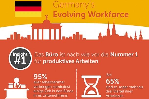 95 Prozent der Mitarbeiter verbringen regelmäßig Zeit im Büro. (Grafik: Dell, Intel, TNS)