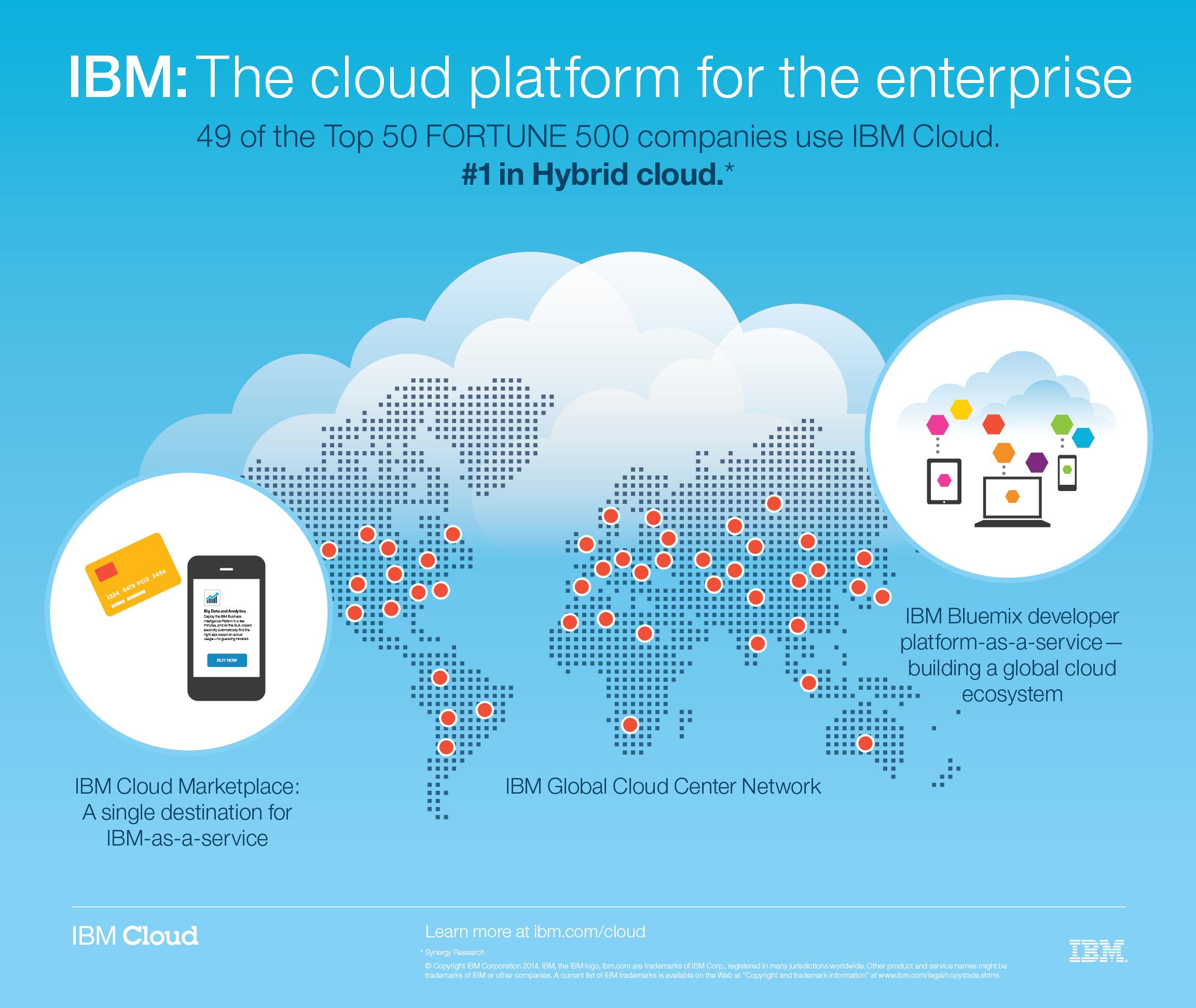 IBMs Cloud-Abdeckung. (Bild: IBM)