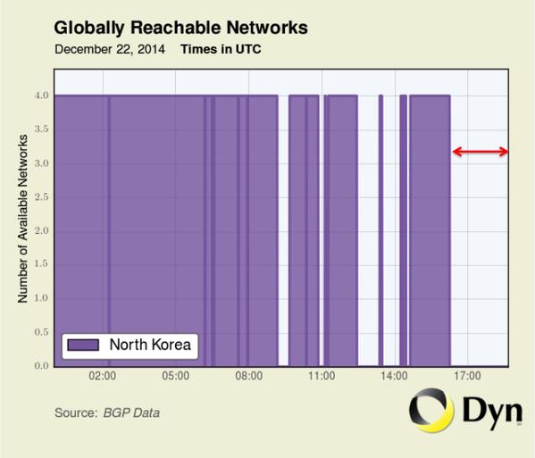 9 Stunden und 31 Minuten dauerte der Ausfall der Internetverbindung mit Nordkorea. (Bild: Dyn Research)