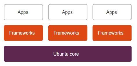 Ubuntu Core - Snappy System. (Bild: Canonical)