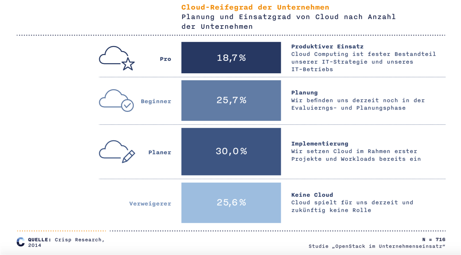 Cloud-Reifegrad Deutschland 2014 (Grafik: Crisp Research)