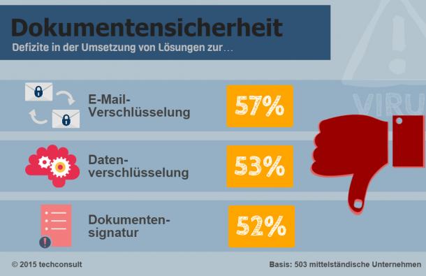 Dokumentensicherheit_Mittelstand