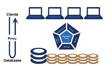 MaxScale_MariaDB_Sceme (Bild: MariaDB Corporation)