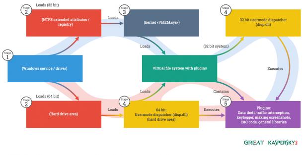 Der komplexe Aufbau von Regin. Der Schädling lädt sich selbst in ein verschlüsseltes virtuelles  Dateisystem auf dem Rechner des Opfers, wo er kaum zu finden ist. (Grafik: Kaspersky)