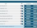 Die Client-Lösungen von neun verschiedenen Herstellern im Vergleich. Die beste Sicherheit bietet dabei F-Secure. (Bild: AV-Test)