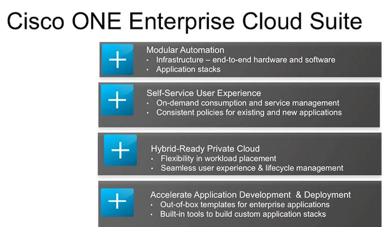 Die Cisco ONE Enterprise Cloud Suite ist ab sofort verfügbar (Bild: Cisco)