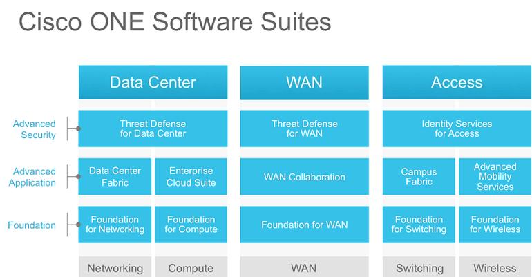 Das Cisco-ONE-Portfolio im Überblick (Bild: Cisco).