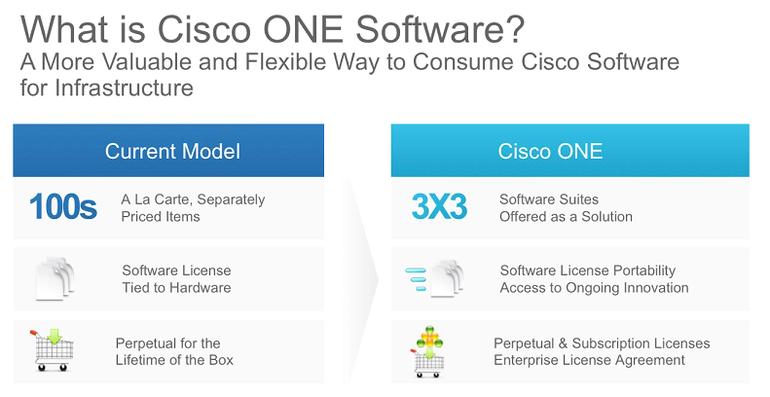 Ciscos altes und neues Software-Vertriebsmodell im Vergleich (Bild: Cisco)