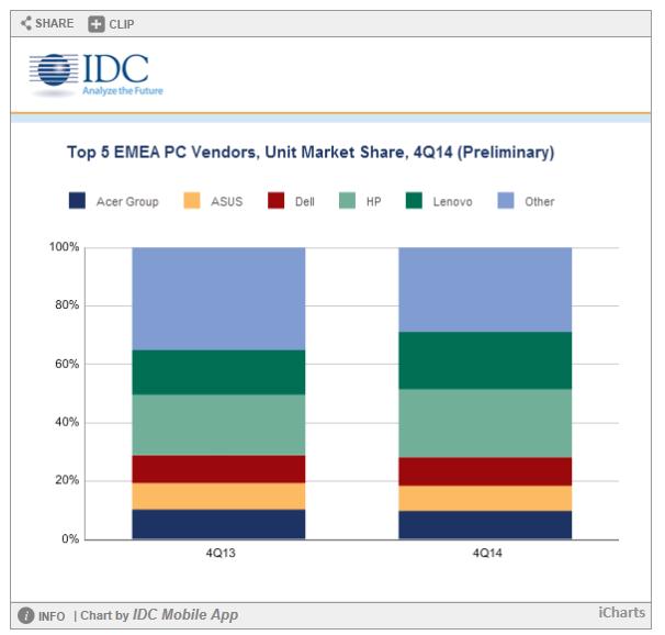 HP und Lenovo haben ihre Anteile am PC-Markt in EMEA im vierten Quartal deutlich ausgebaut (Bild: IDC).