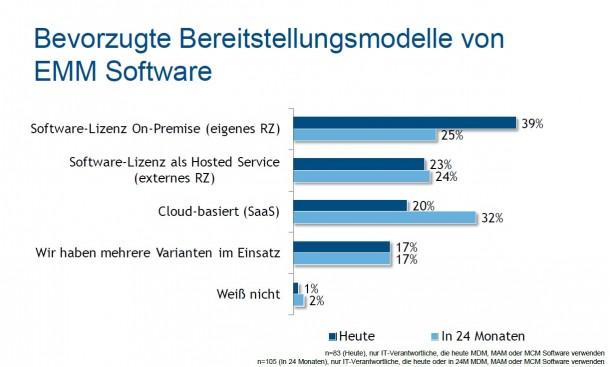 Anwender werden künftig auf EMM-Lösungen aus der Cloud setzen. (Grafik: IDC)