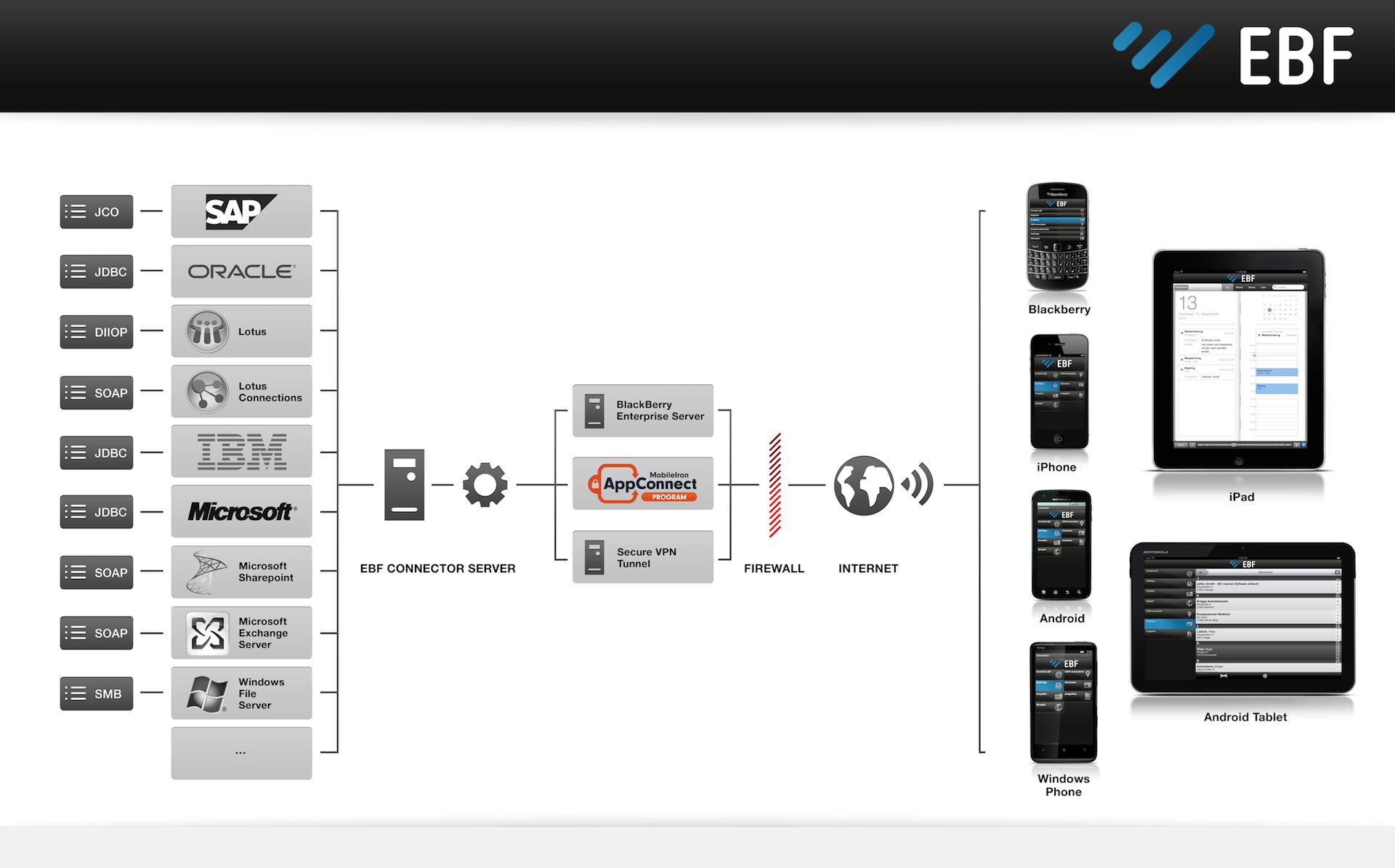 Connector 10 der Kölner EBF GmbH verbindet auch die Apple Watch mit dem Unternehmensbackend. (Bild: EBF)