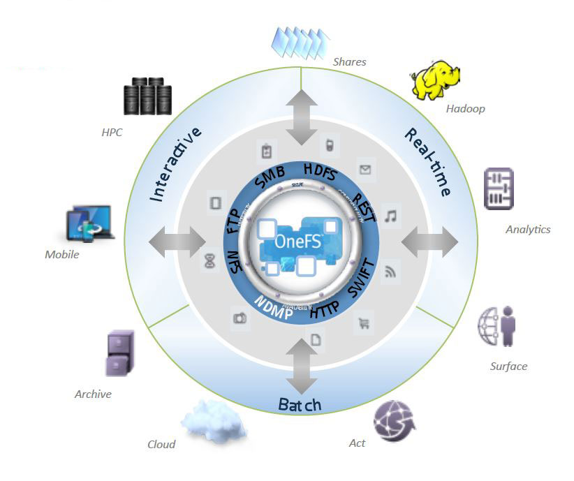 Das EMC OneFS unterstützt mehrere Protokolle und damit auch verschiedene Nutzungsszenarien. (Bild: EMC)