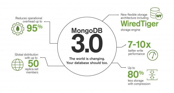 MongoDB 3.0. (Bild: MongoDB)