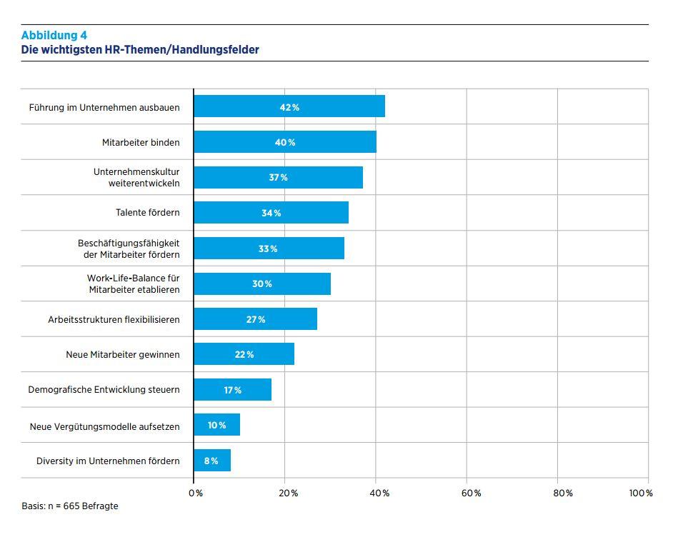 Die wichtigsten HR-Themen. (Bild: Hays/ibe)