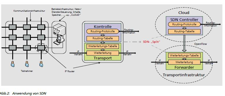 Home-Gateway-im-SDN