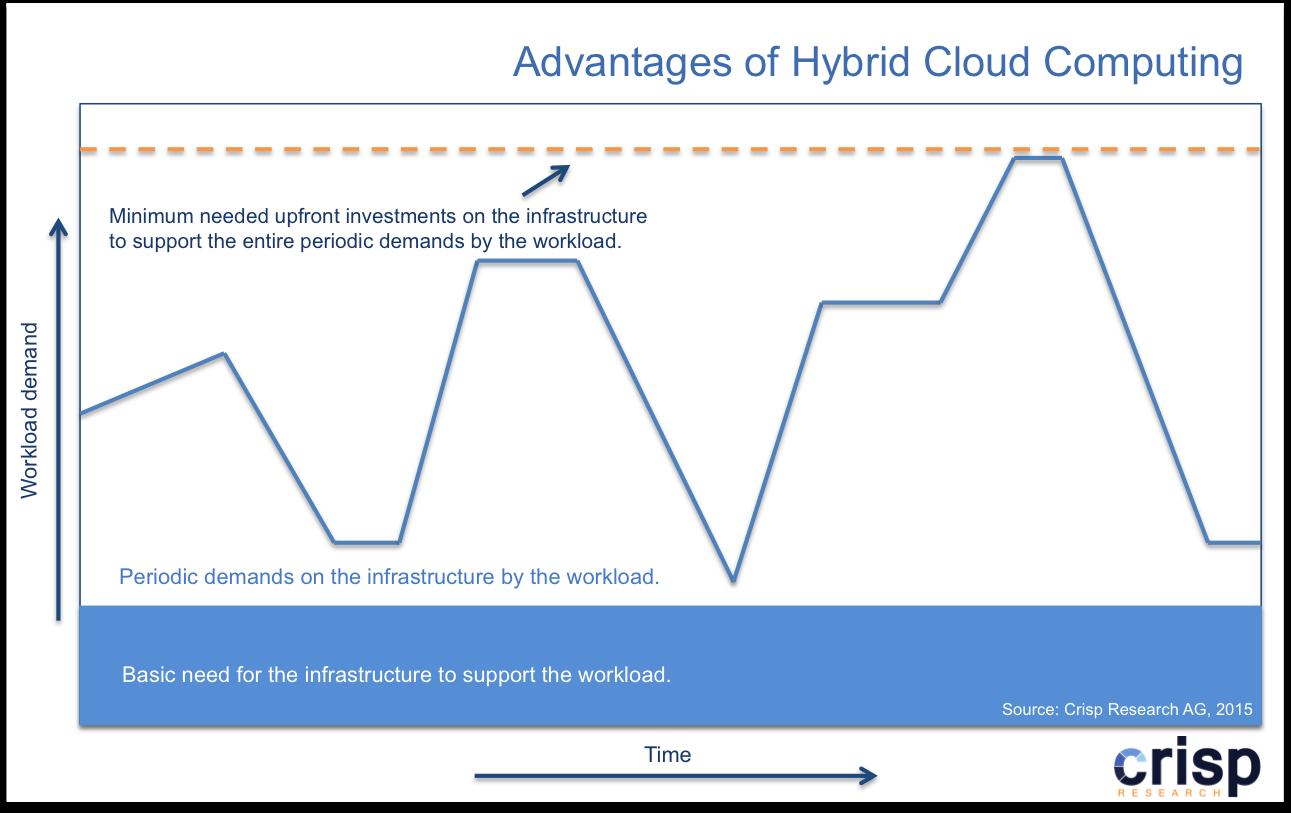 Die Vorteile des Hybrid-Cloud-Ansatzes. (Grafik: Crisp Research)