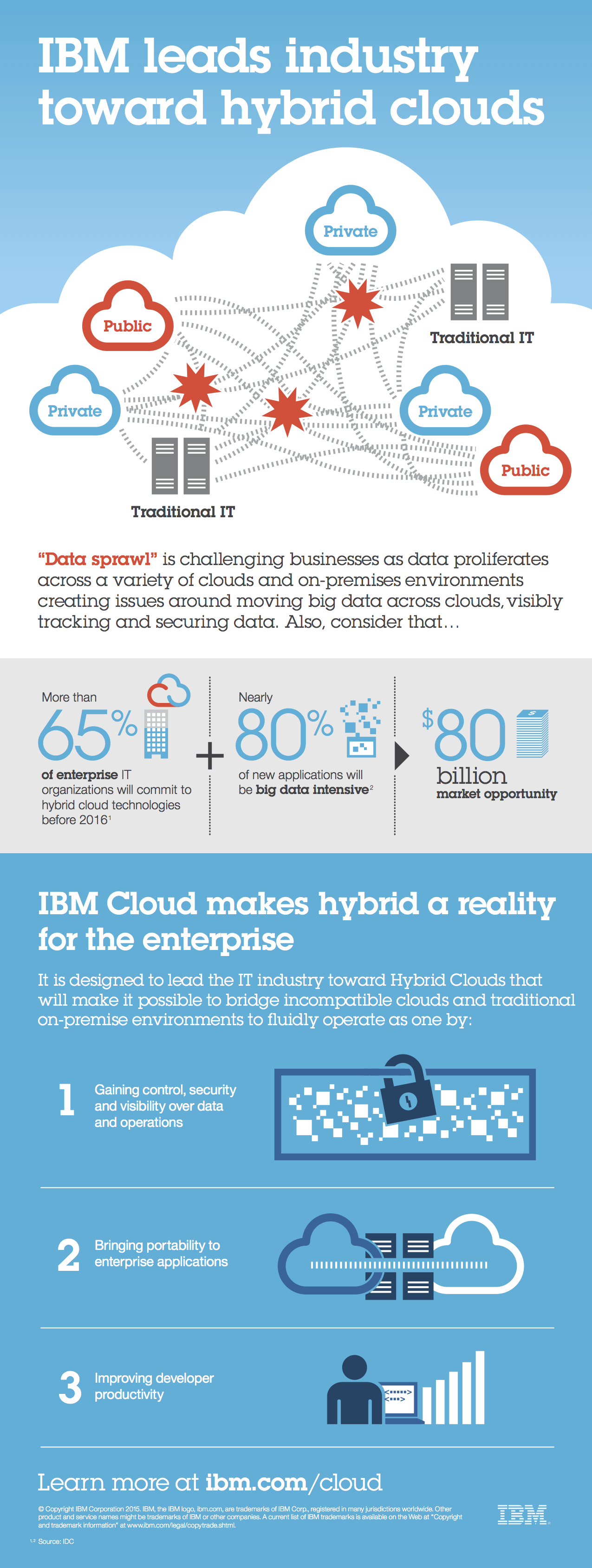 HybridCloud_Infographic