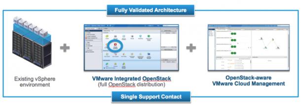 OpenStack mit VMware verwalten. (Bild: VMware)